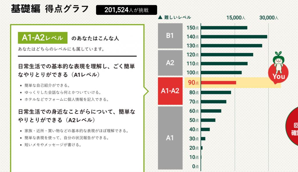英語力測定テスト2019 基礎編 得点グラフ
