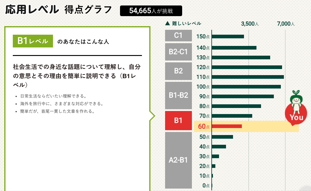 NHKテキスト 英語力測定テスト2020【応用レベル】はB1レベル判定
