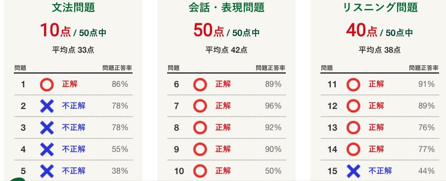 文法力がひどい - 英語力測定テスト2020 (2020.2.1〜2021.1.31 (C)NHK出版)
