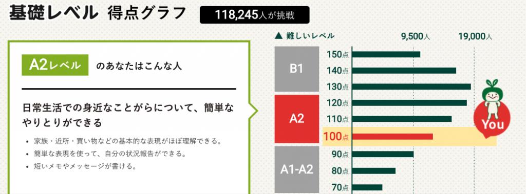100点はA2の一番下 - 英語力測定テスト2020 (2020.2.1〜2021.1.31 (C)NHK出版)