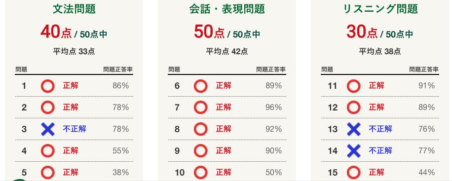 文法力に成長の兆し - 英語力測定テスト2020 (2020.2.1〜2021.1.31 (C)NHK出版)