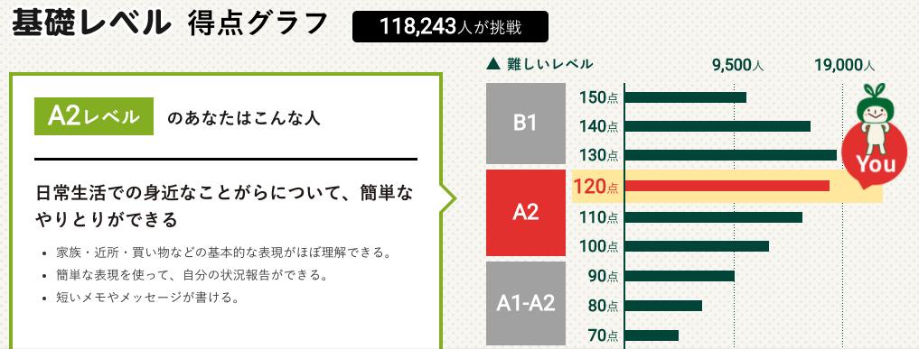 120点はA2の一番上 - 英語力測定テスト2020 (2020.2.1〜2021.1.31 (C)NHK出版)