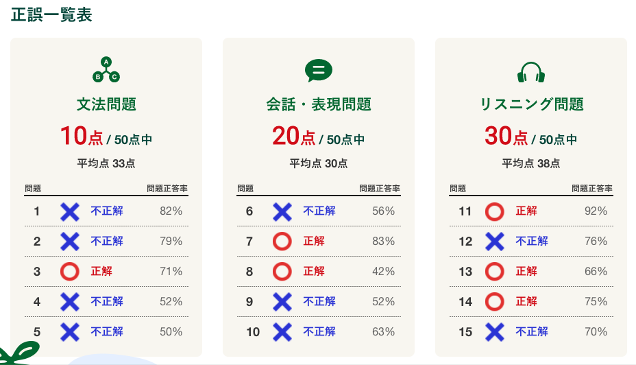 NHKテキスト 英語力測定テスト2020【応用レベル】は難しかった・・・